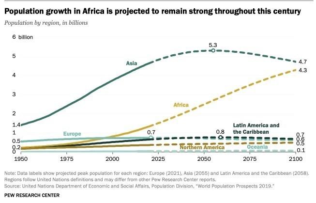 کاهش جمعیت , سیاستهای تشویقی برای فرزندآوری , قاره آفریقا ,