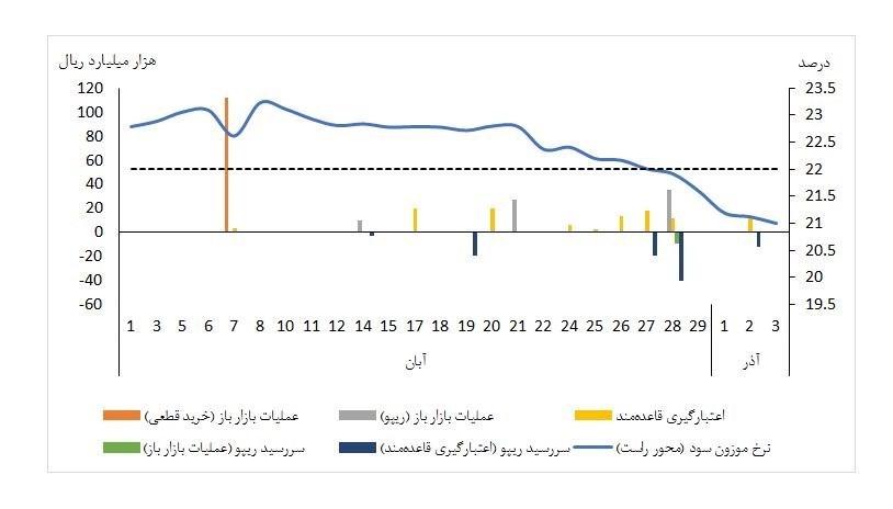 نرخ سود بانکی|سود بانکی , بانک مرکزی ,
