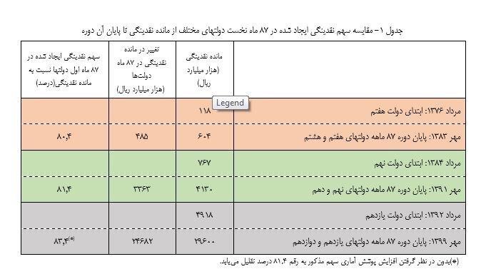 بانک مرکزی , حجم نقدینگی ایران ,