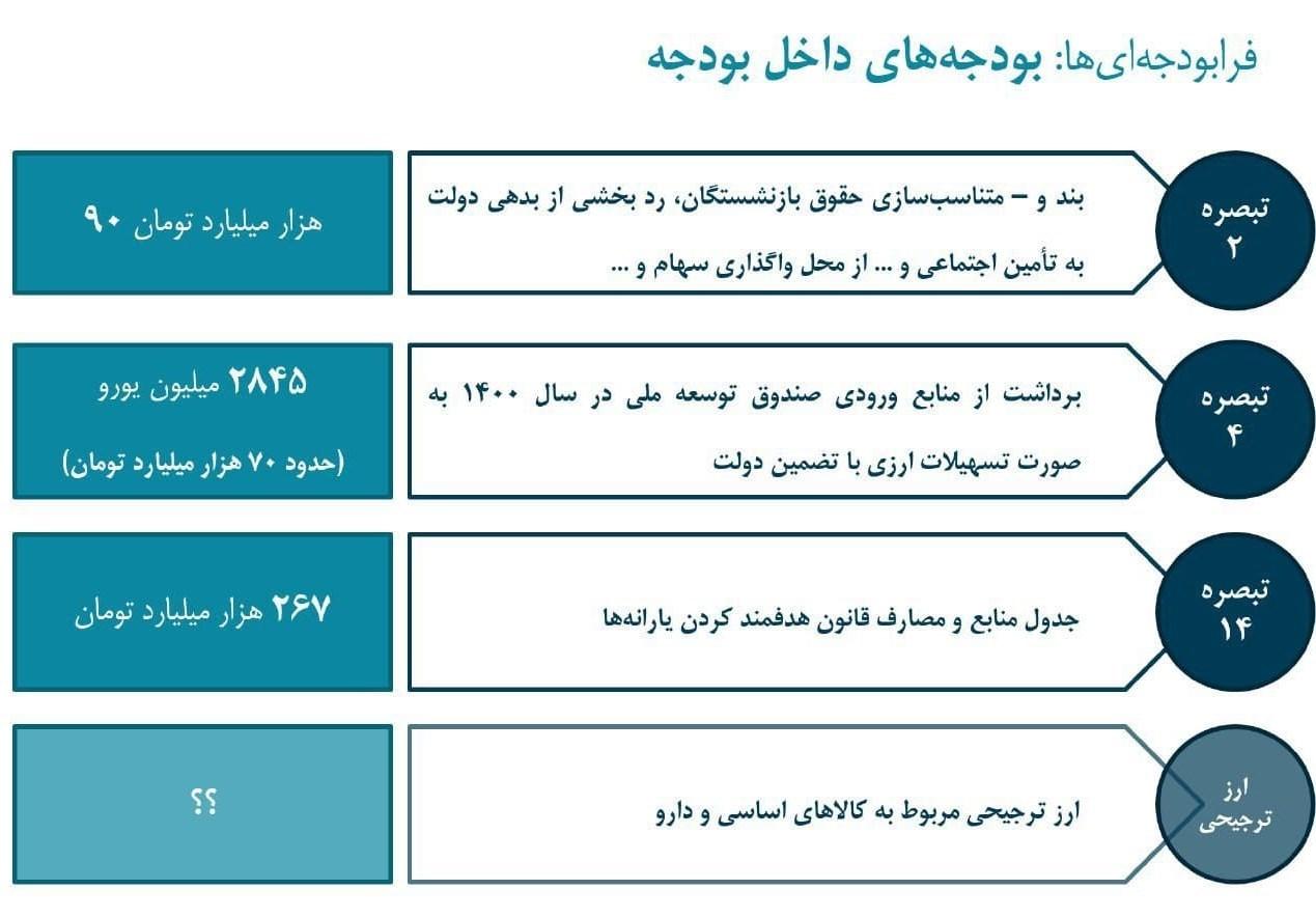 بودجه ایران , لایحه بودجه 1400 , حسن روحانی ,