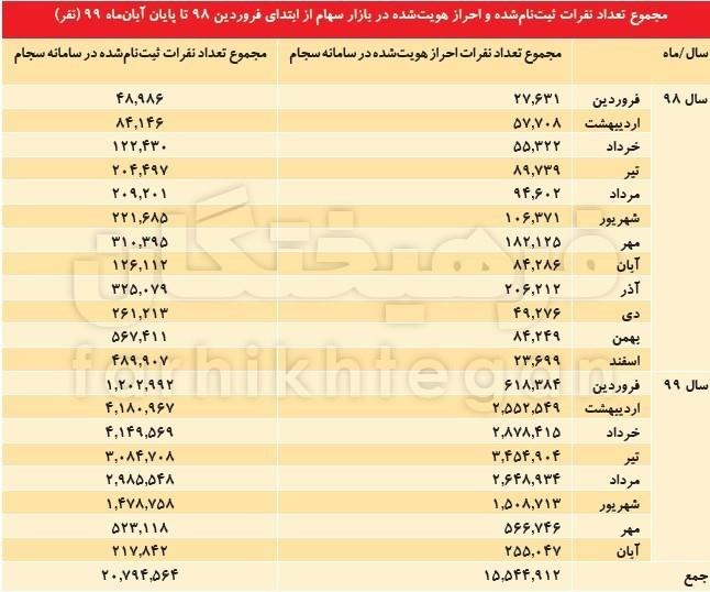 13990924102814809218081310 - دو میلیون کد بورسی جدید پس از سقوط