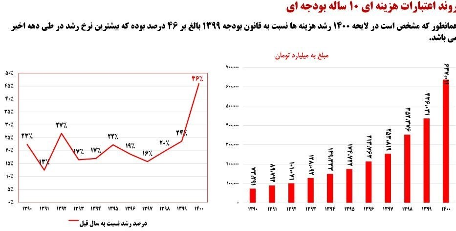 بودجه ایران , لایحه بودجه 1400 ,