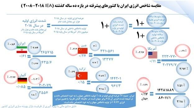 شرکت ملی پالایش و پخش ایران , شرکت تولید برق حرارتی , شرکت ملی گاز ایران ,