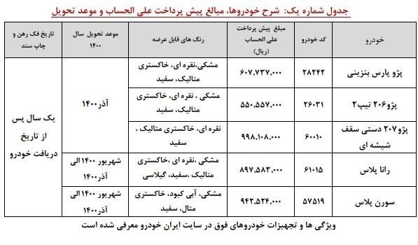 گروه صنعتی ایران خودرو , قیمت خودرو , خودرو , پیش فروش خودرو ,