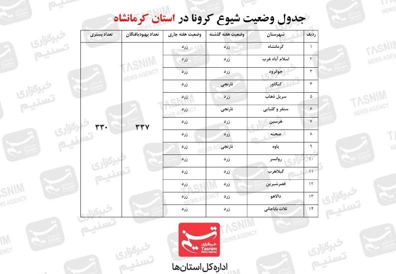 کرونا , استانداری کرمانشاه ,