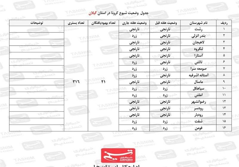 1399101516265580621955244 - تازهترین وضعیت کووید ۱۹ در استان گیلان  ۸ شهرستان در گیلان در وضعیت نارنجی قرار دارند + جدول