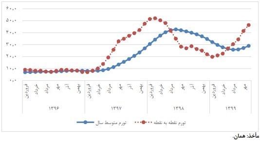 پیشبینی تورم ۳۸ درصدی تا آخر سال ۱۳۹۹/ رکورد تورم ۷ درصدی در مهرماه