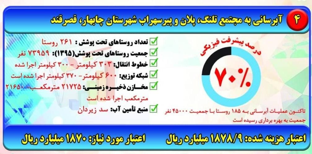 استان سیستان و بلوچستان , وزارت نیرو , مناطق محروم ,