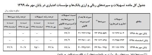 حجم نقدینگی ایران , بانک مرکزی , تسهیلات بانکی , سیاستهای پولی و بانکی ,