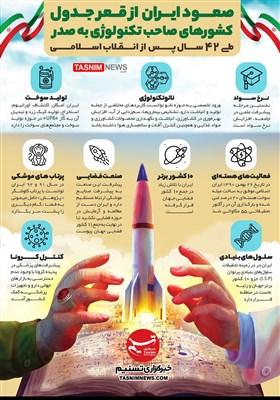 اینفوگرافیک/ صعود ایران از قعر جدول کشورهای صاحب تکنولوژی به صدر طی 42 سال پس از انقلاب