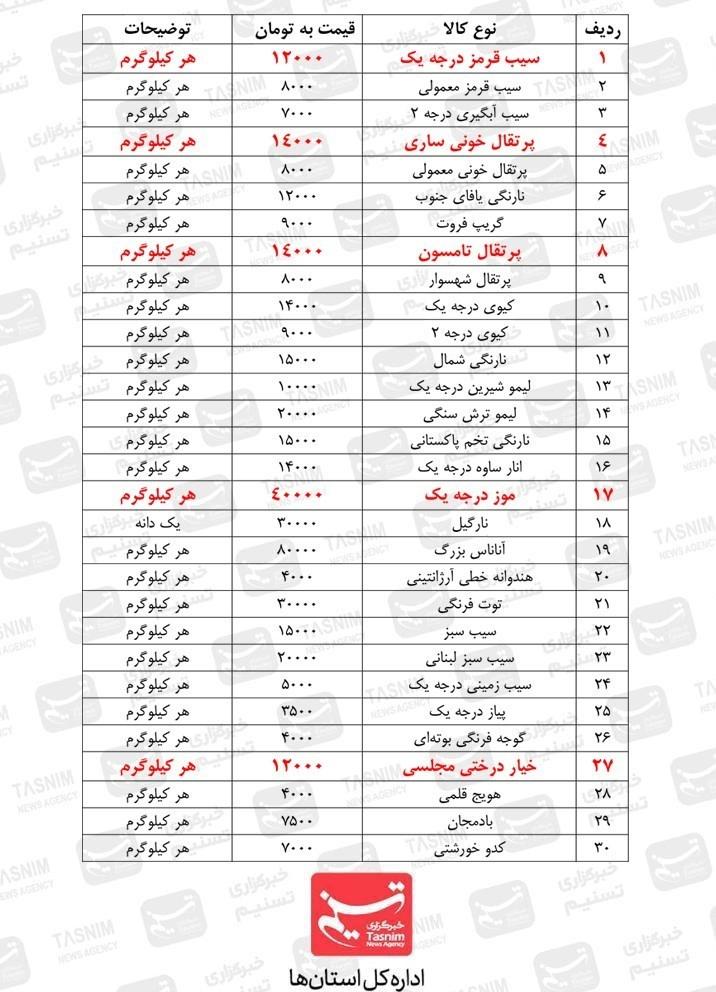 بازار , قیمت کالاهای اساسی , استانداری قزوین , شورای اسلامی استان قزوین ,
