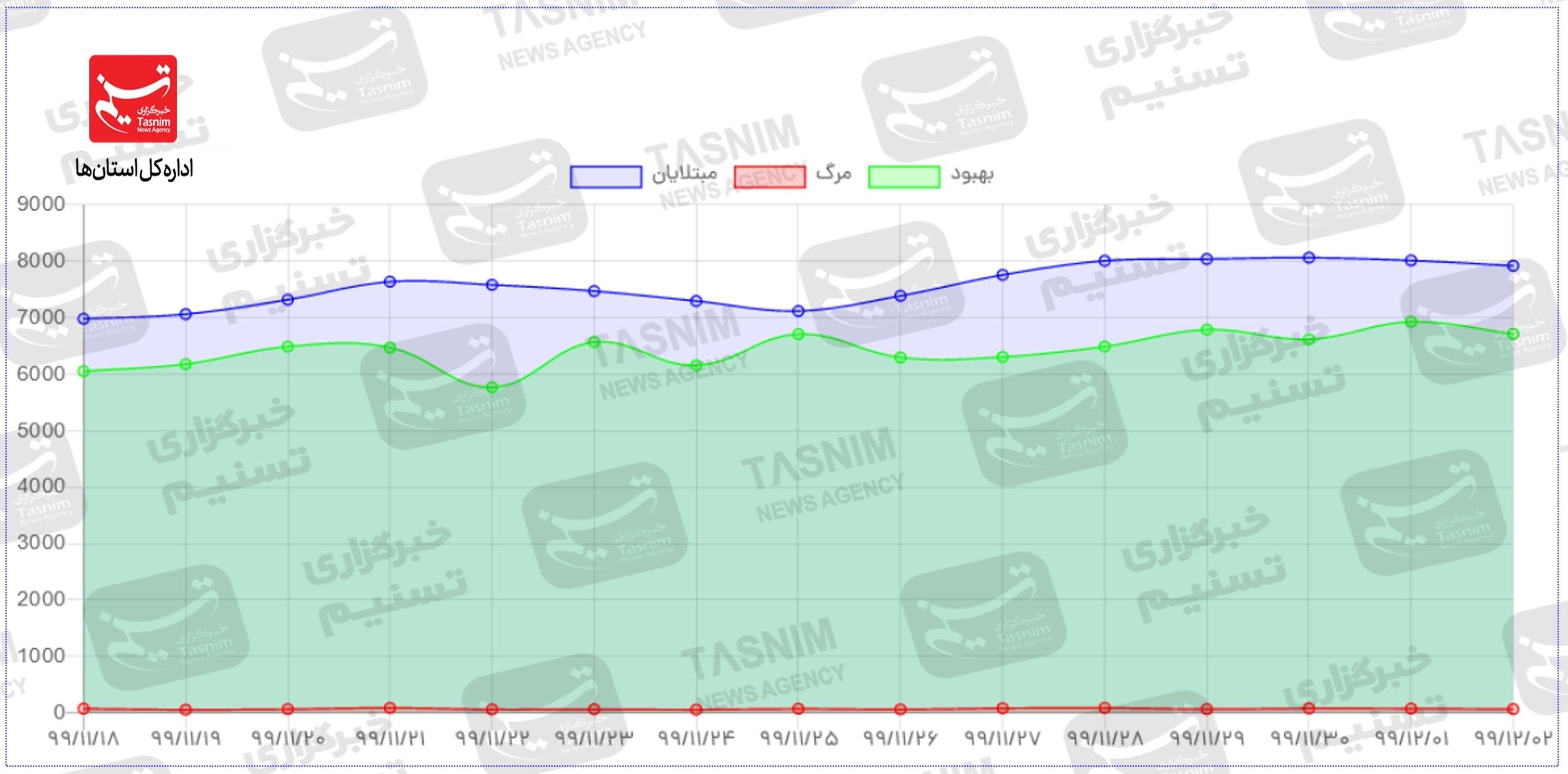 13991203101137318222826510 - تازهترین اخبار کویید ۱۹ در ایران|ویروس انگلیس آمد همه نمودارها صعودی شد/زنگ خطر همهگیری در استانهای همجوار خوزستان به صدا درآمد + جدول و نقشه