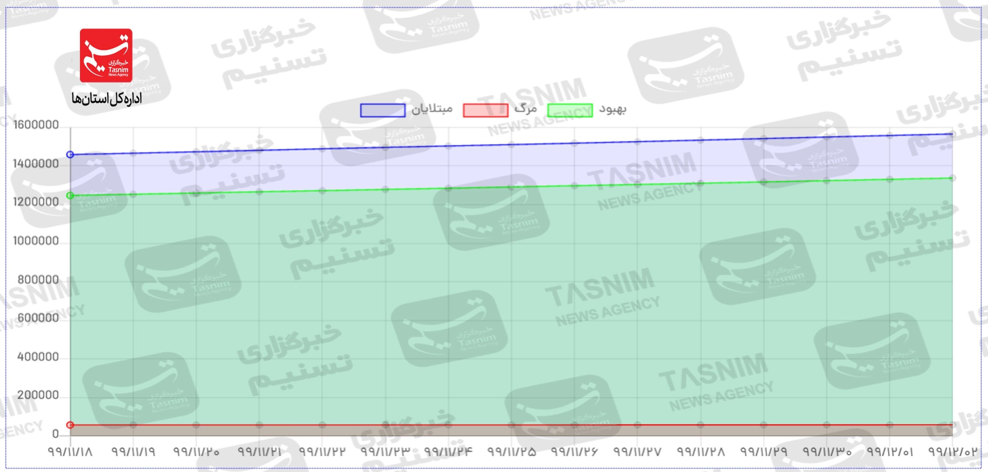 13991203101357616222826710 - تازهترین اخبار کویید ۱۹ در ایران|ویروس انگلیس آمد همه نمودارها صعودی شد/زنگ خطر همهگیری در استانهای همجوار خوزستان به صدا درآمد + جدول و نقشه