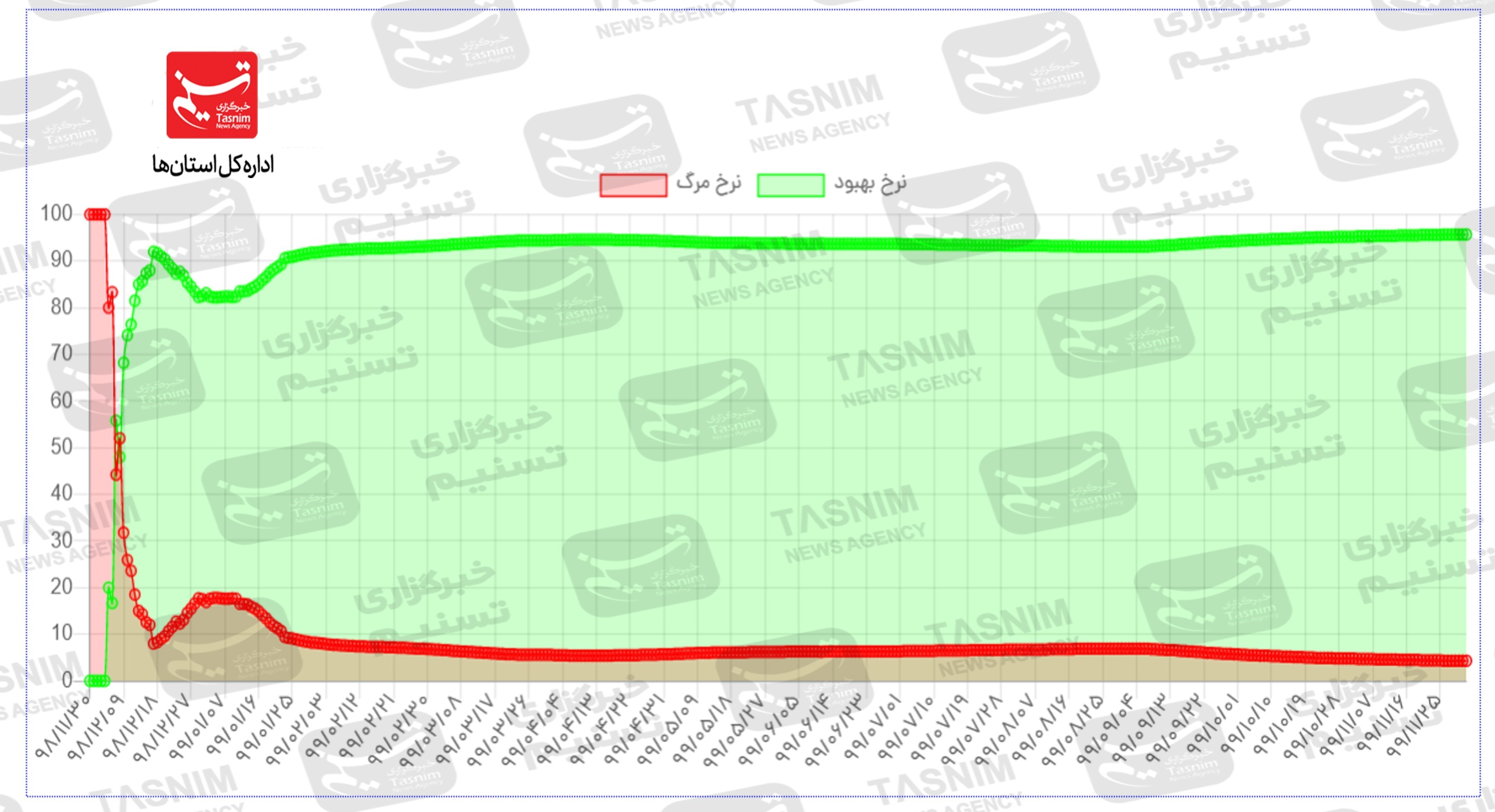 13991203101642757222827110 - تازهترین اخبار کویید ۱۹ در ایران|ویروس انگلیس آمد همه نمودارها صعودی شد/زنگ خطر همهگیری در استانهای همجوار خوزستان به صدا درآمد + جدول و نقشه