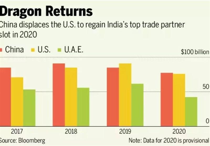 چین، بزرگترین رقیب تجاری هند/ سقوط آمریکا به رتبه دوم