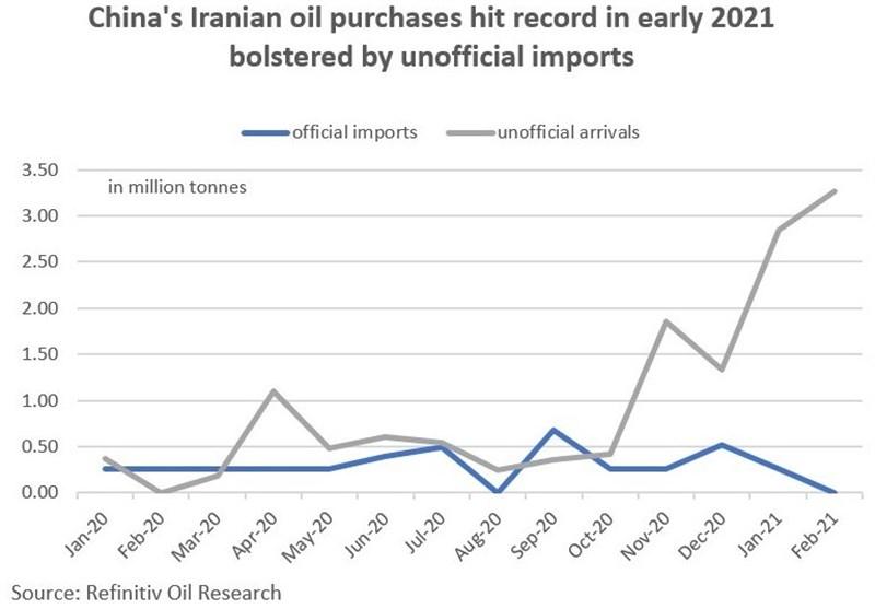 نفت ایران , کشور چین ,