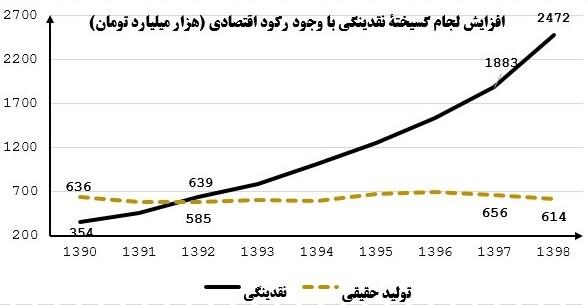 نرخ تورم , حجم نقدینگی ایران ,