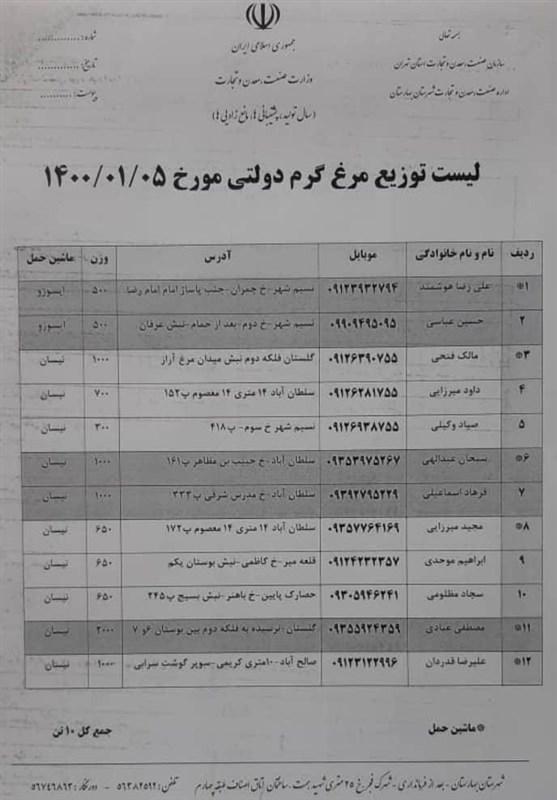 لیست فروشگاههای توزیع مرغ ۲۰۴۰۰ تومانی در شهرستانهای استان تهران