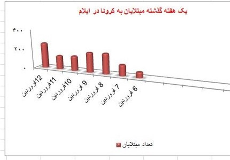 ایلام صدرنشین استانهای کشور در شیوع کرونا شد + نقشه و آمار