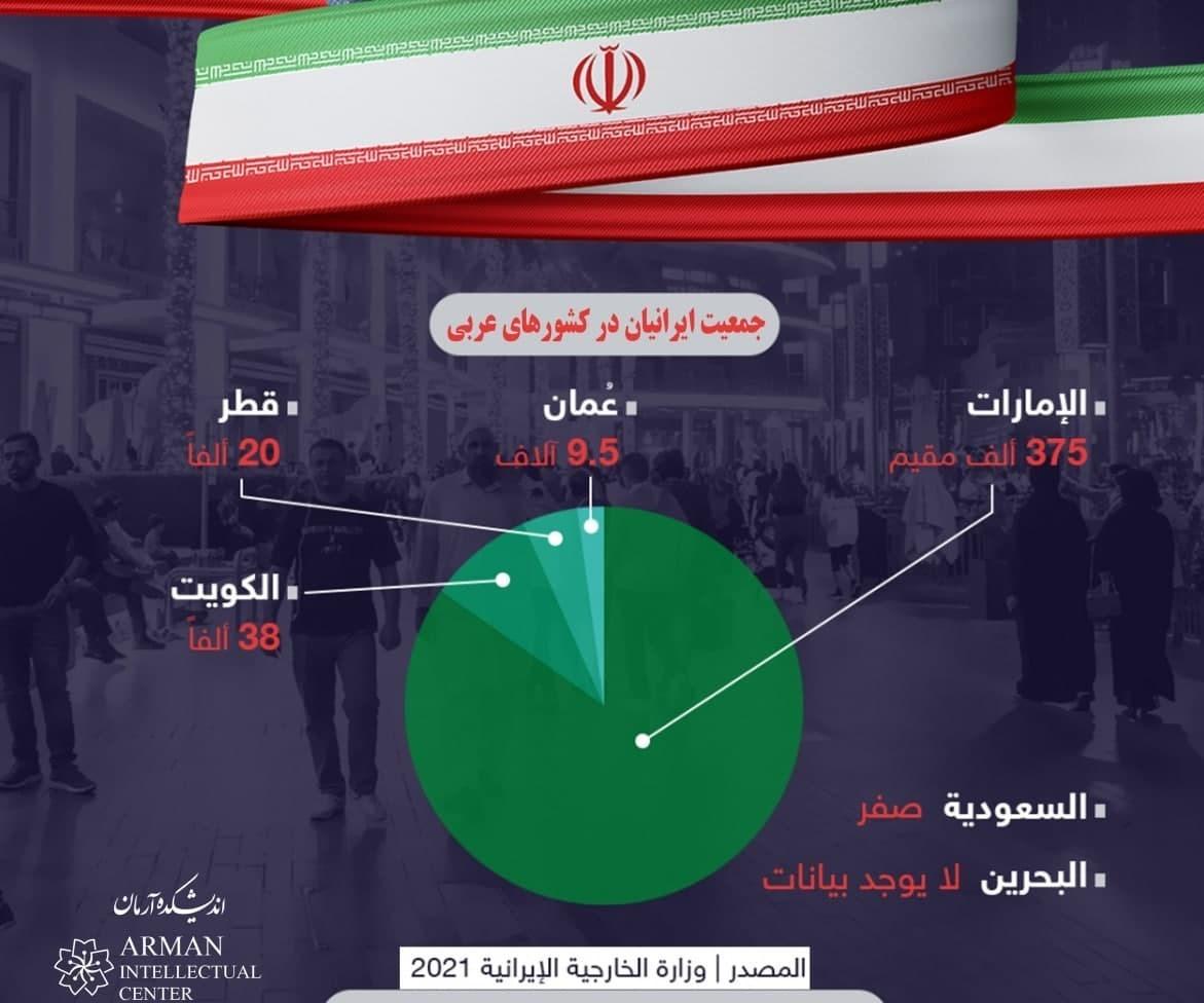 مهاجرت , کاهش جمعیت , خاورمیانه , کشور امارات متحده عربی ,