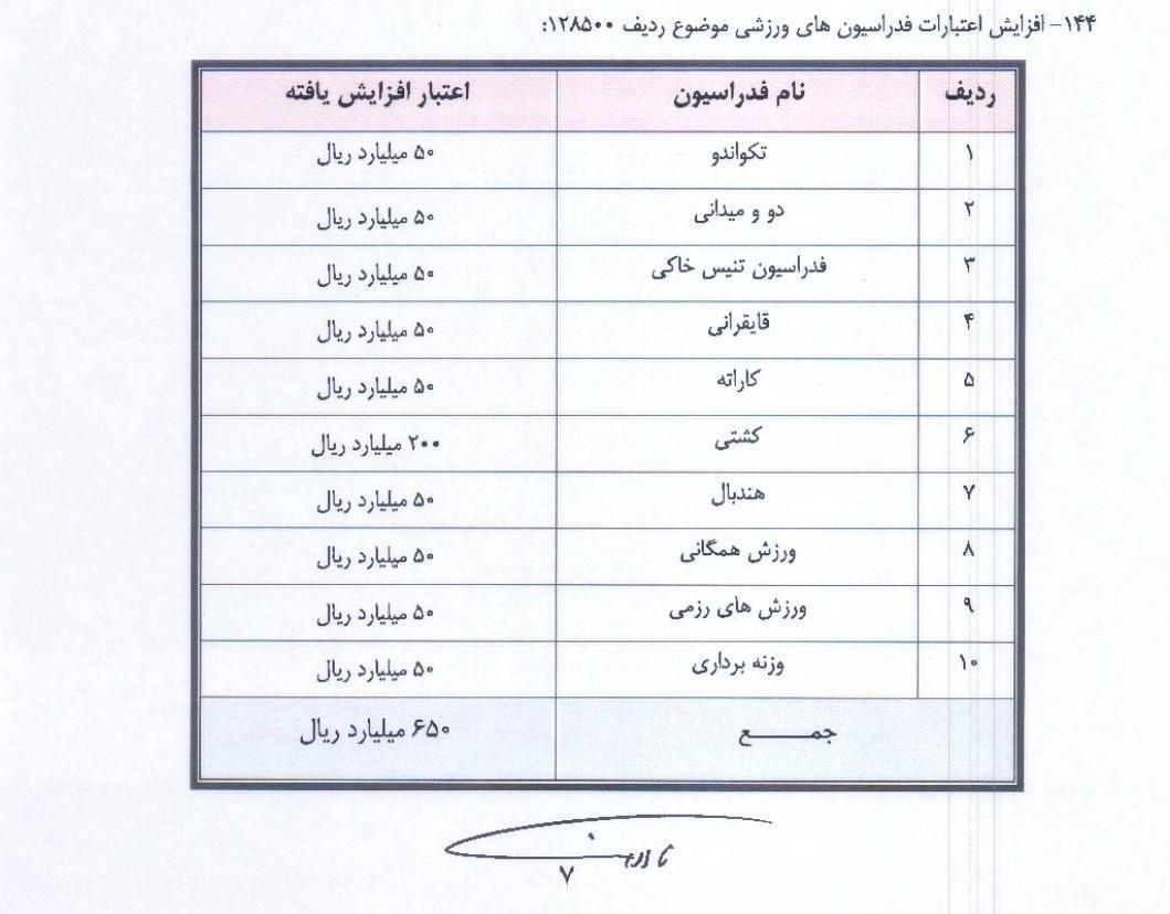 مجلس شورای اسلامی ایران , ورزش , وزارت ورزش و جوانان ,
