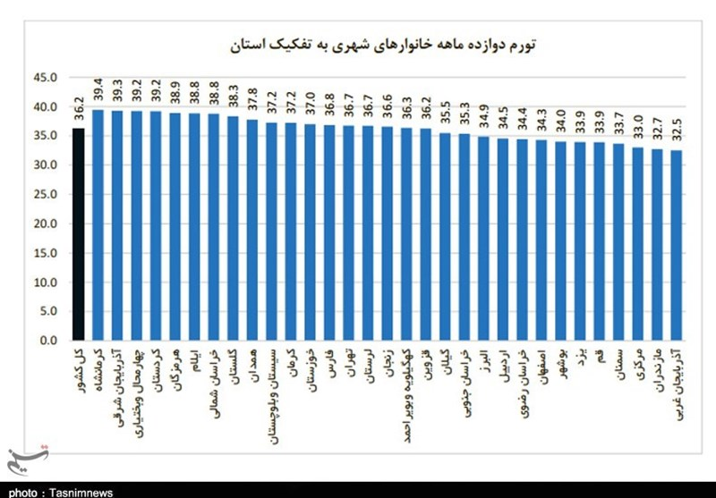 نرخ تورم , استانداری کرمانشاه ,
