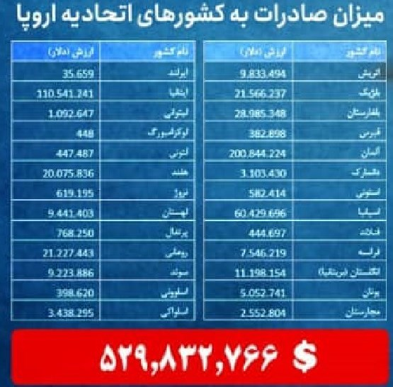 صادرات , گمرک جمهوری اسلامی ایران ,