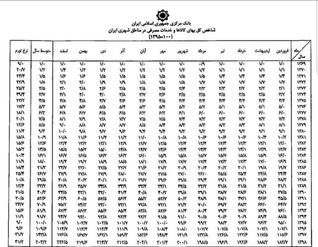 14000120131305903225428210 - «بدترین دولت به روایت آمار»/ رکوردشکنی دولت حسن روحانی در تعمیق فقر برای اولین بار طی 40 سال اخیر