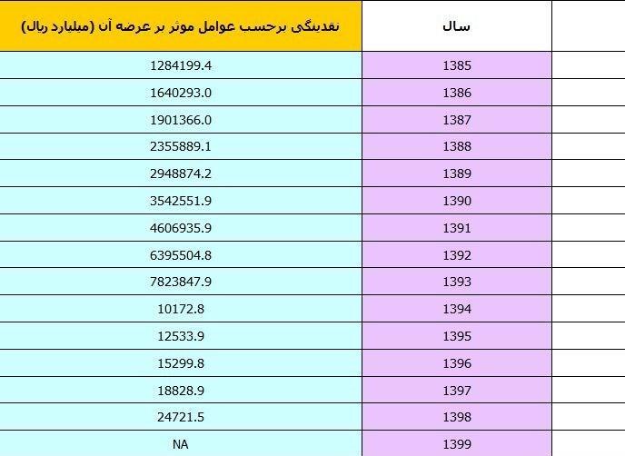14000121133848762225471110 - «بدترین دولت بهروایت آمار»/ رکورد نقدینگی خانمانسوز هم به دولت حسن روحانی رسید/ افزایش 3000هزار میلیارد تومانی در 8سال