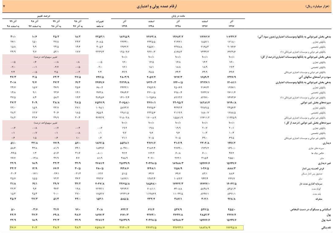 14000121133929294225471210 - «بدترین دولت بهروایت آمار»/ رکورد نقدینگی خانمانسوز هم به دولت حسن روحانی رسید/ افزایش 3000هزار میلیارد تومانی در 8سال