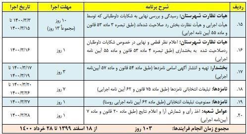 انتخابات ریاست جمهوری 1400 , انتخابات 1400 ,