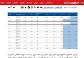 تسنیم 4 فروردین درباره رتبه اقتصاد ایران در جهان چه نوشته بود؟