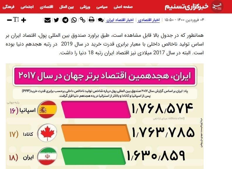 14000126105412464225729310 - تسنیم 4 فروردین درباره رتبه اقتصاد ایران در جهان چه نوشته بود؟