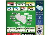 نان کرونا در تنور عادی انگاری ها/ چراغ عمر 784 نفراز مردم استان خراسان جنوبی خاموش شد