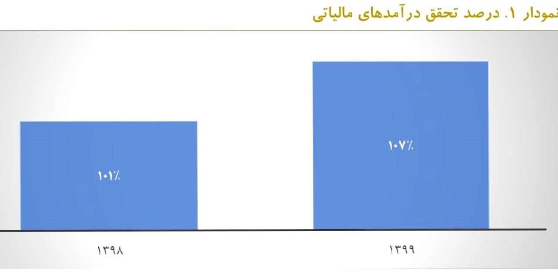 14000128140925892225815810 - تحقق 107 درصدی درآمد مالیاتی در سال گذشته/ 208 هزار میلیارد تومان انواع اوراق منتشر شد + نمودار