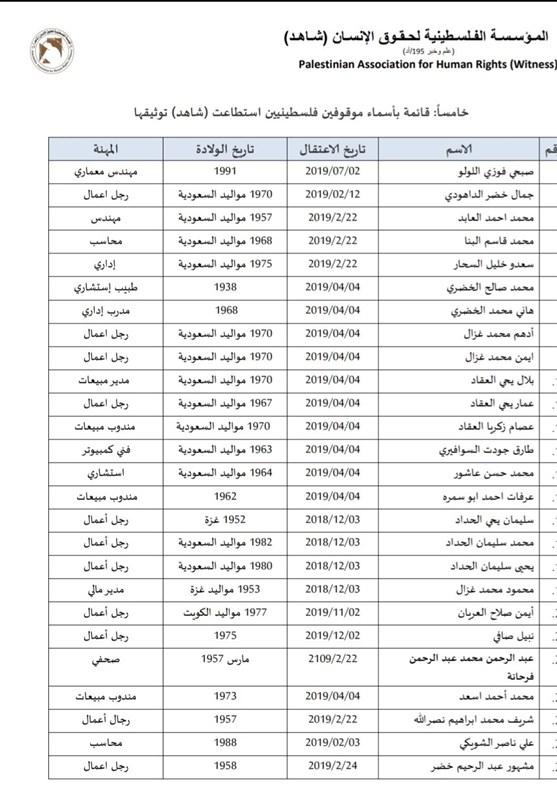 فهرست فلسطینی های دربند عربستان