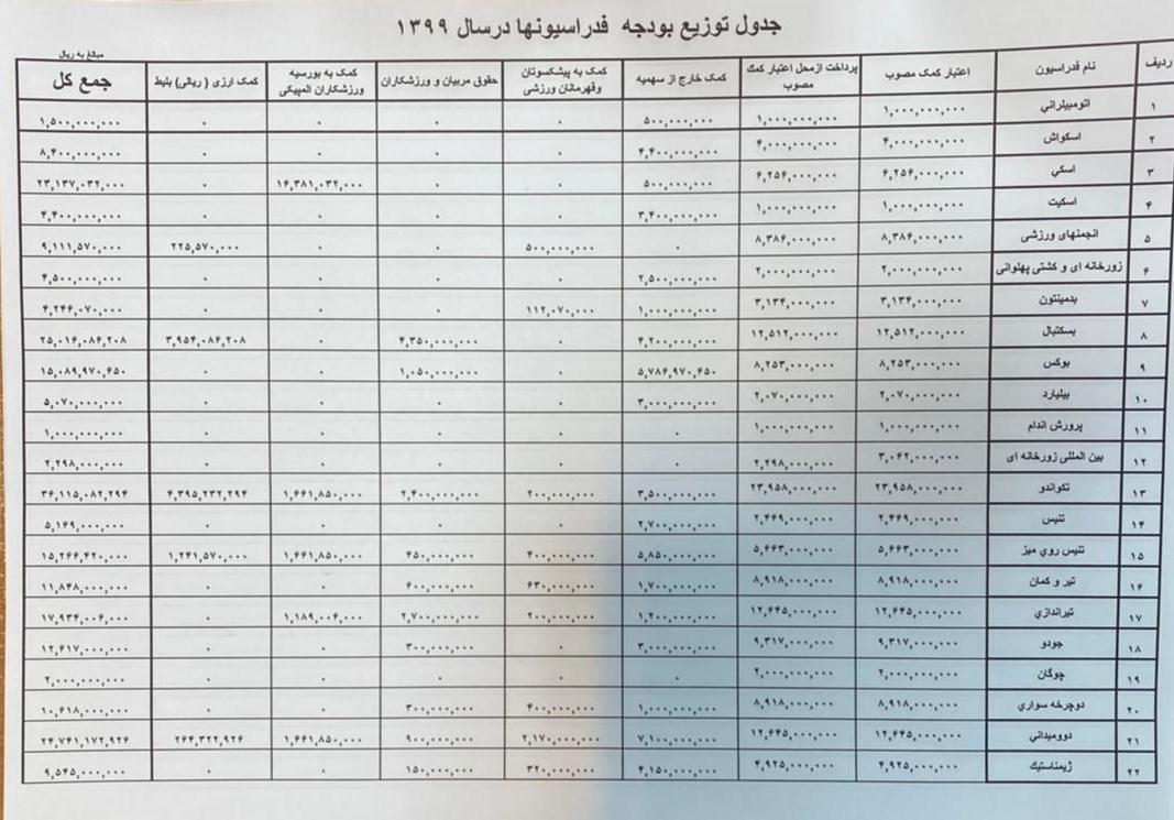 کمیته ملی المپیک ایران , کشتی ,