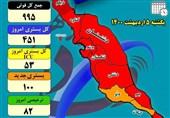 فوتیهای کرونایی استان بوشهر در یکماه 3برابر شد