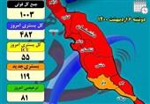فوتیهای کرونایی استان بوشهر از مرز 1000نفر گذشت