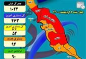 روند افزایشی بستری بیماران کرونایی در استان بوشهر متوقف شد