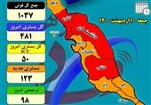 شمار فوتیها در بخش کرونا بیمارستانهای استان بوشهر افزایش یافت