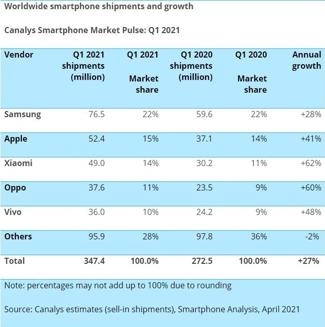 بازار تلفن همراه , سامسونگ | Samsung , اپل | Apple , هواوی|huawei ,