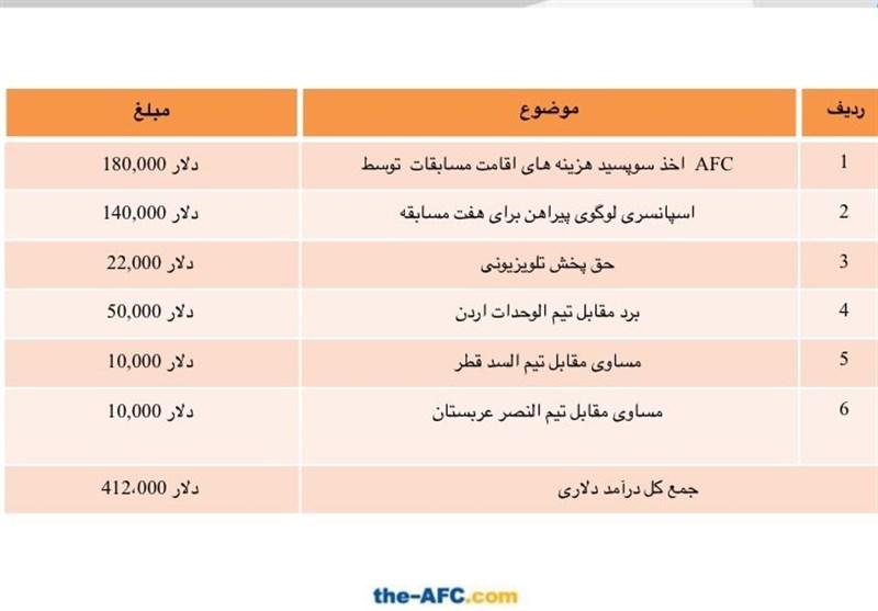 سعید آذری , تیم فوتبال فولاد خوزستان , لیگ قهرمانان آسیا ,
