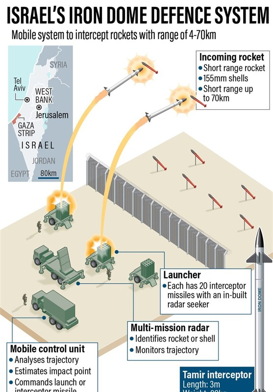 Islamic Jihad Movement, Islamic Resistance Movement | Hamas, Israel (Israel), Gaza Strip, Military News | Defense News,