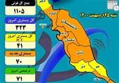 بستریهای کرونا در استان بوشهر به 70 نفر در روز رسید