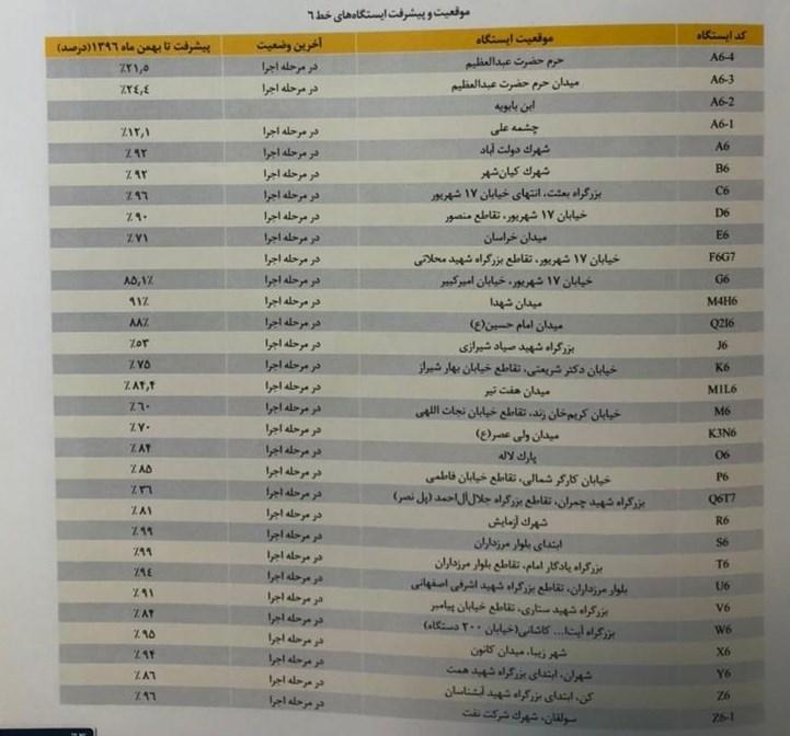 شهر تهران , شهرداری تهران , شورای شهر تهران , متروی تهران , ایستگاه مترو , حمل و نقل عمومی ,