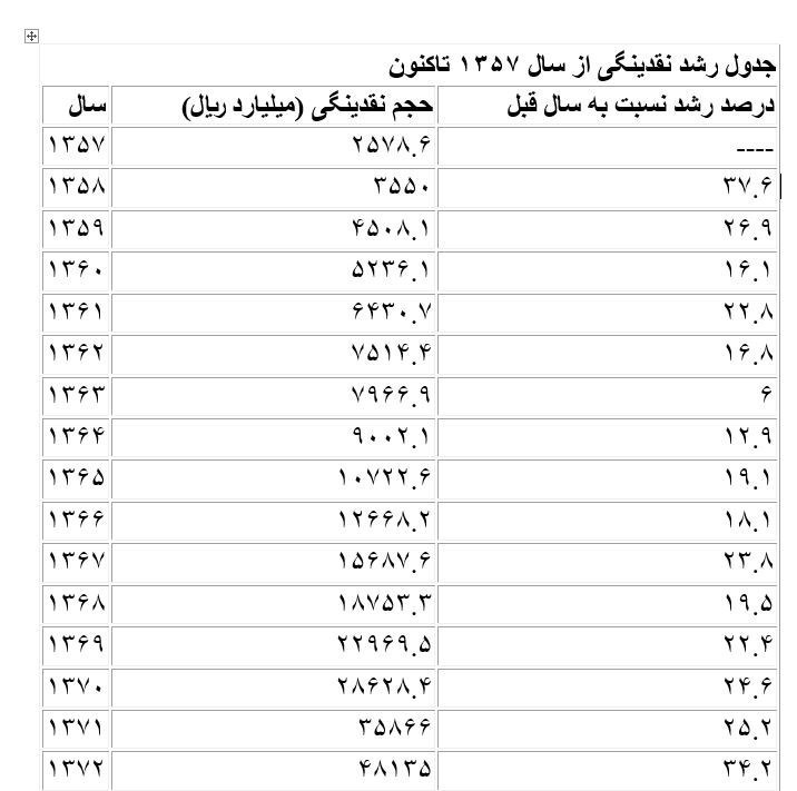 حجم نقدینگی ایران , بانک مرکزی , حسن روحانی ,