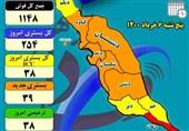 254 نفر در استان بوشهر به دلیل ابتلا به کرونا در مراکز درمانی بستری هستند