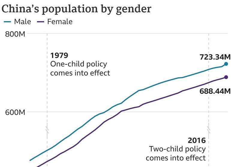 کشور چین , سیاستهای تشویقی برای فرزندآوری ,