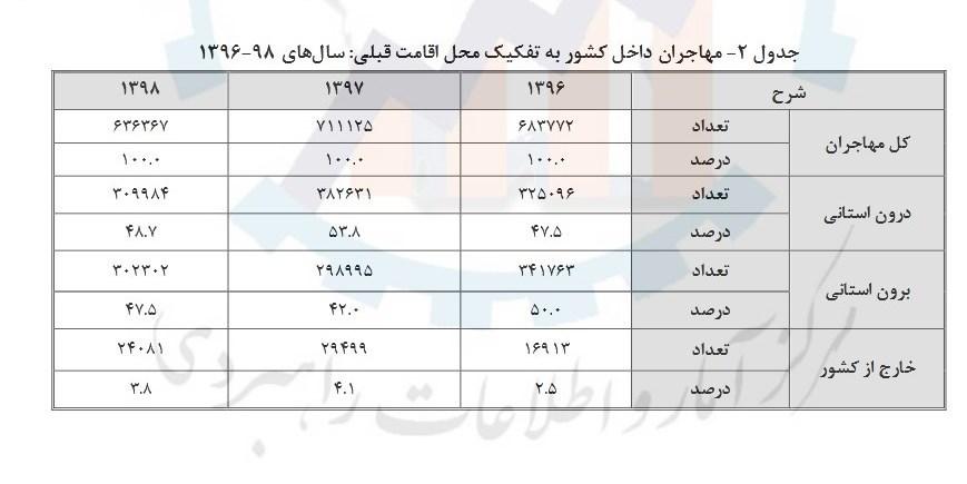 سهم نیروی کار مهاجر از بازار کار ایران چقدر است؟